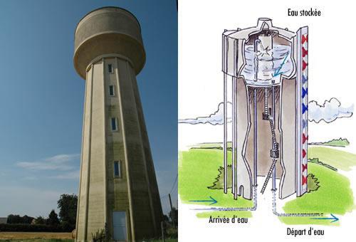 Pression hydrostatique - Quelle pression d eau pour une maison ...